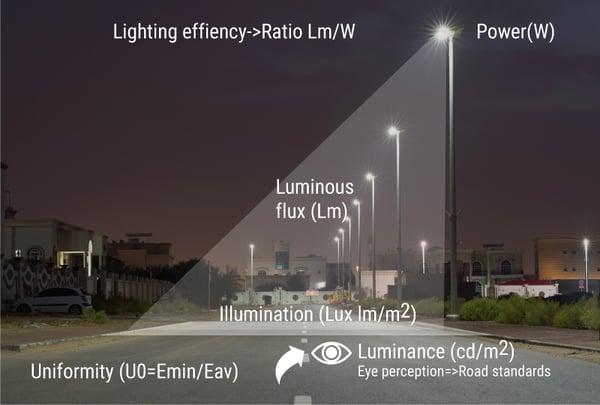 Lighting Scheme